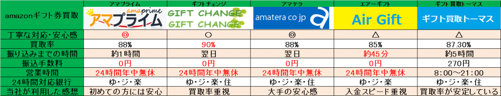 amazonギフト券買取比較一覧表