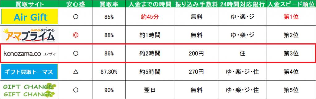 コノザマamazonギフト券買取スピード比較