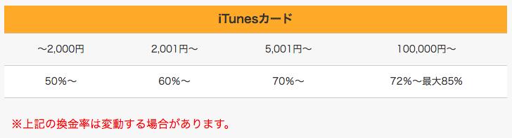 iTunes買取率
