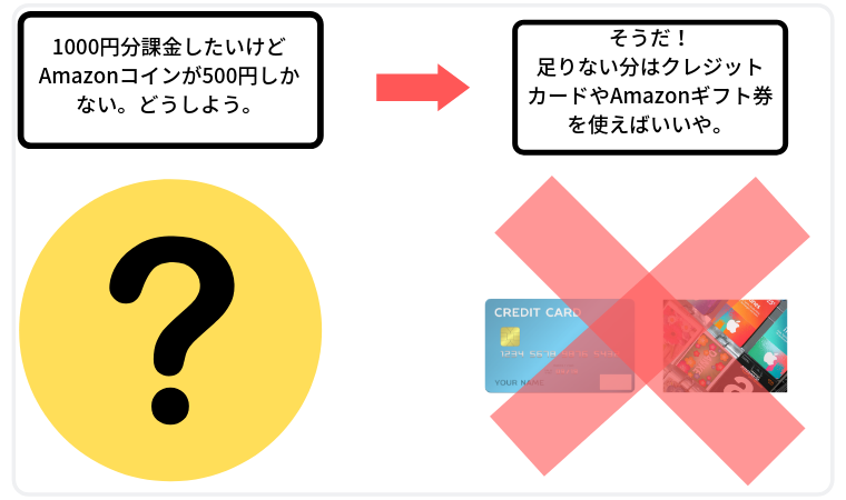 クレジットカードやAmazonギフト券は使えない