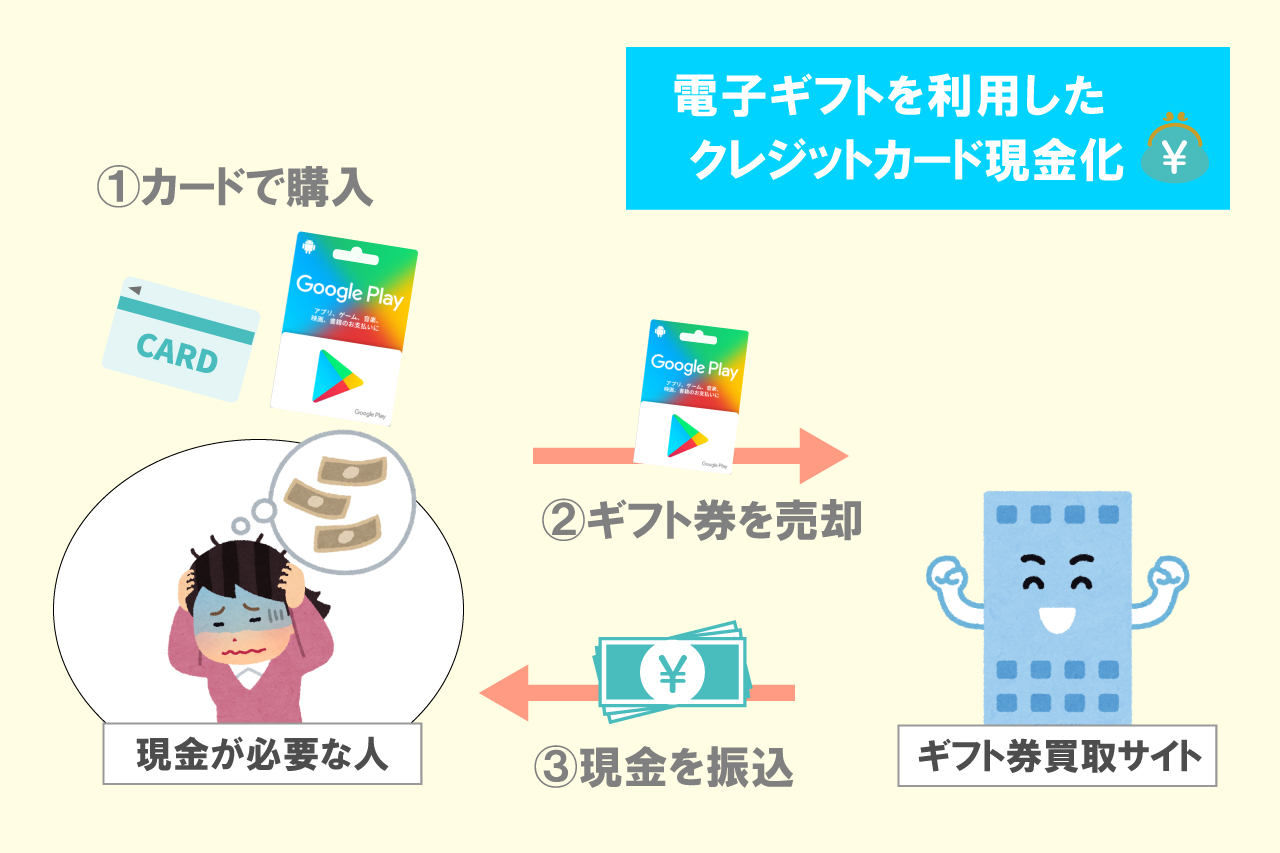 GooglePlayギフトカード買取の利用シーン2