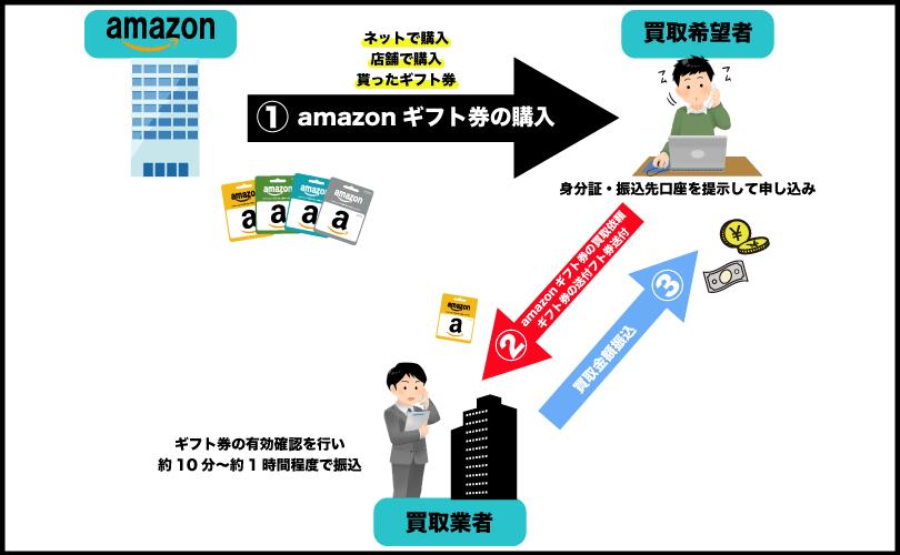 amazonギフト券買取の流れ