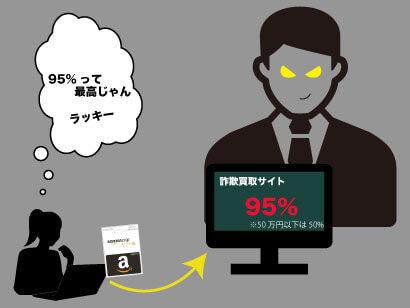 amazonギフト券買取サイトの詐欺に注意
