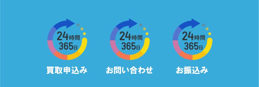 amazonギフト券買取は24時間対応
