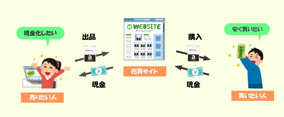 売買サイト利用の流れ