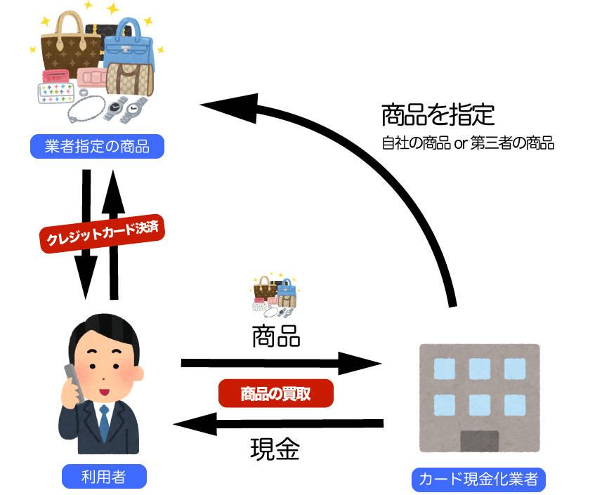商品買取方式の画像