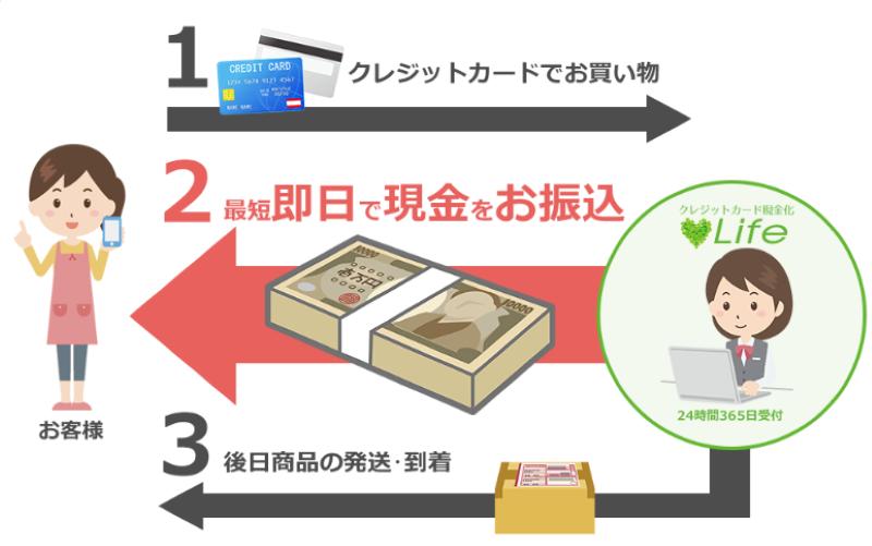 ライフ クレジットカード現金化